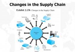 E-marketplaces: Markedstyper, mekanismer og økonomi